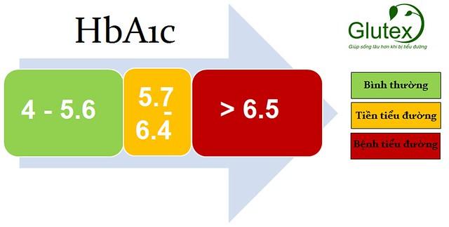 Tiêu chuẩn chẩn đoán bệnh tiểu đường dựa vào HbA1c